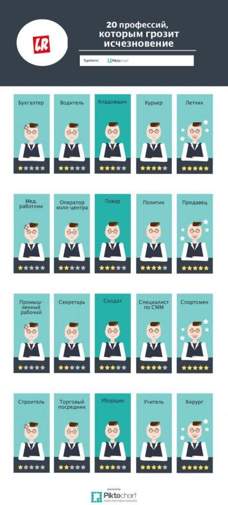 инфографика 20 исчезающих профессий