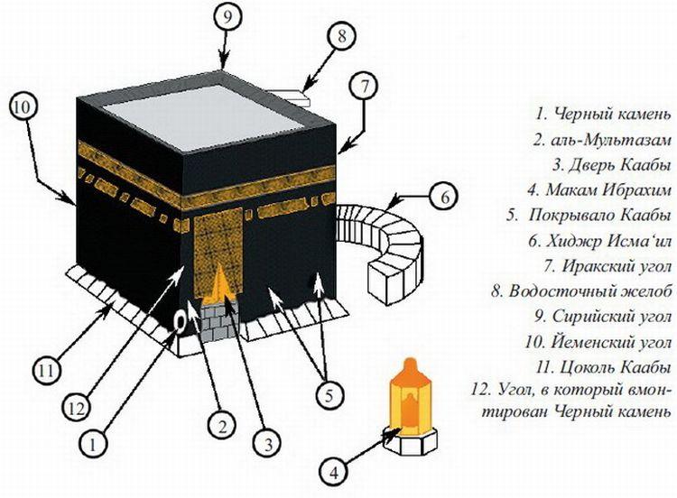 Схема, Кааба
