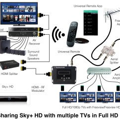 Sky Dish Wiring Diagram 2007 Gsxr 750 Plus Multiroom 33