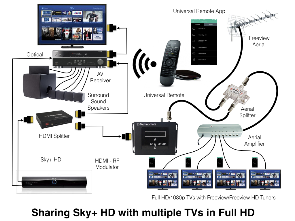 hight resolution of watching sky on multiple tvs without a multiroom pinout for hdmi sound hdmi connector wiring diagram