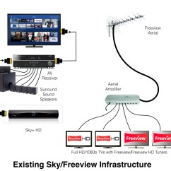Sky Hd Wiring Diagram Dual Capacitor Ceiling Fan Box Cable Set Up Ivoiregion