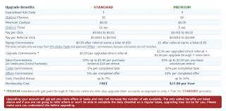 Benefits Of Premium Account