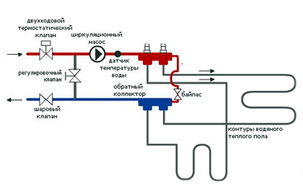 Водяна тепла підлога від газового котла: в квартирі та