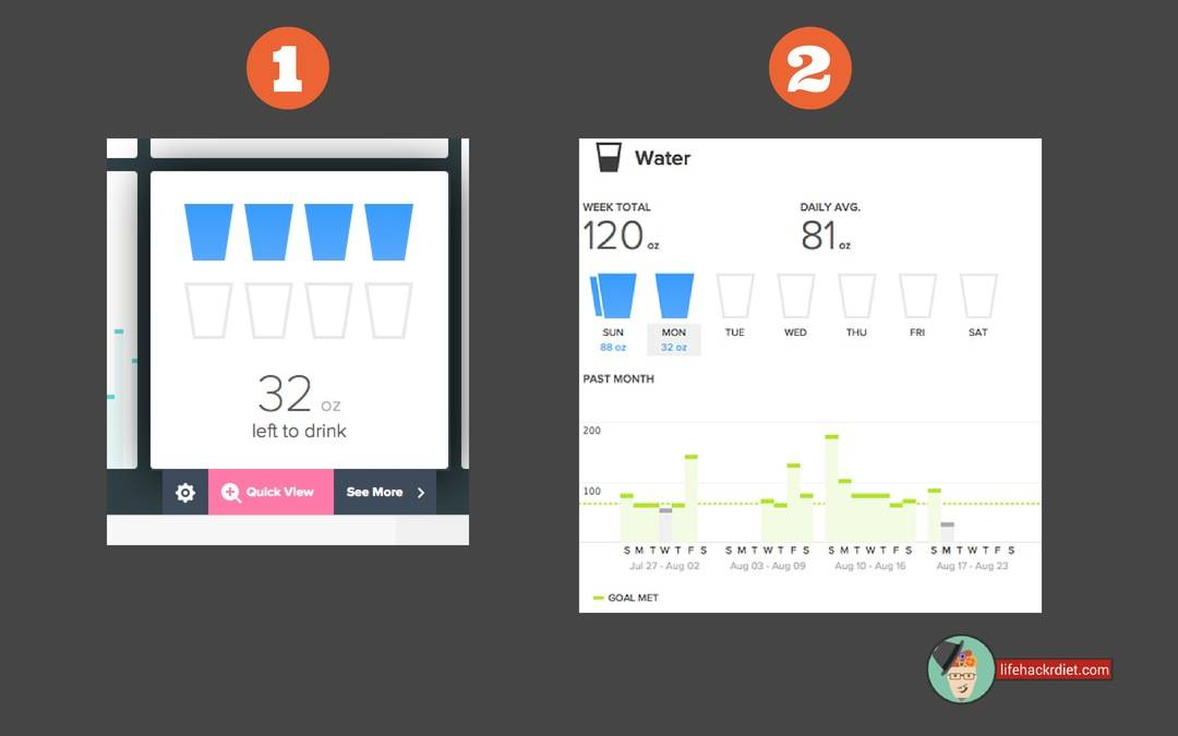 Kickstart Your Diet! Observe. See water consumption patterns in the Fitbit app dashboard.