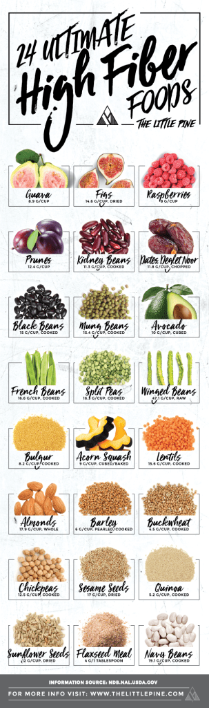 How to eat healthy - High Fibre Foods