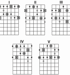 pentatonic scale shapes for guitar [ 1084 x 1088 Pixel ]