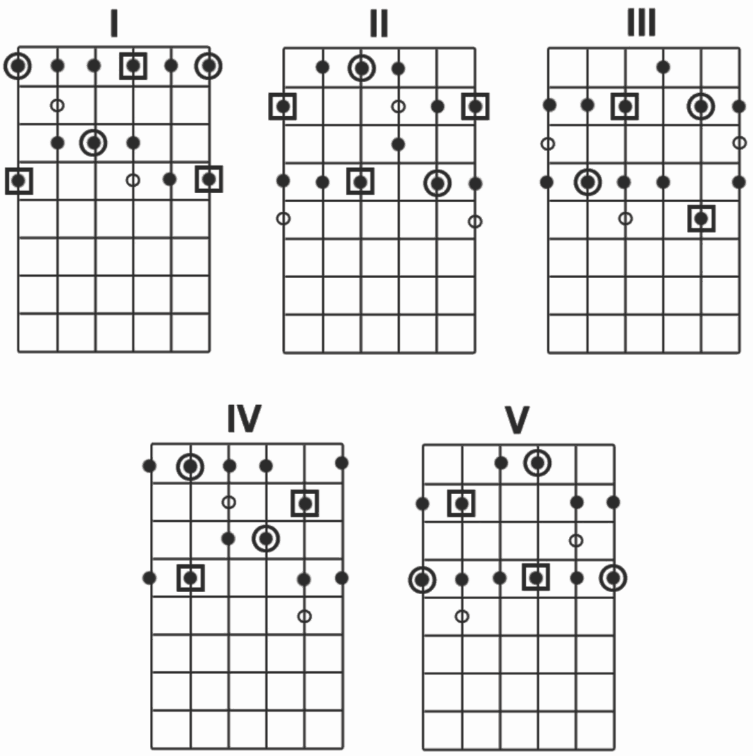 hight resolution of pentatonic scale shapes for guitar