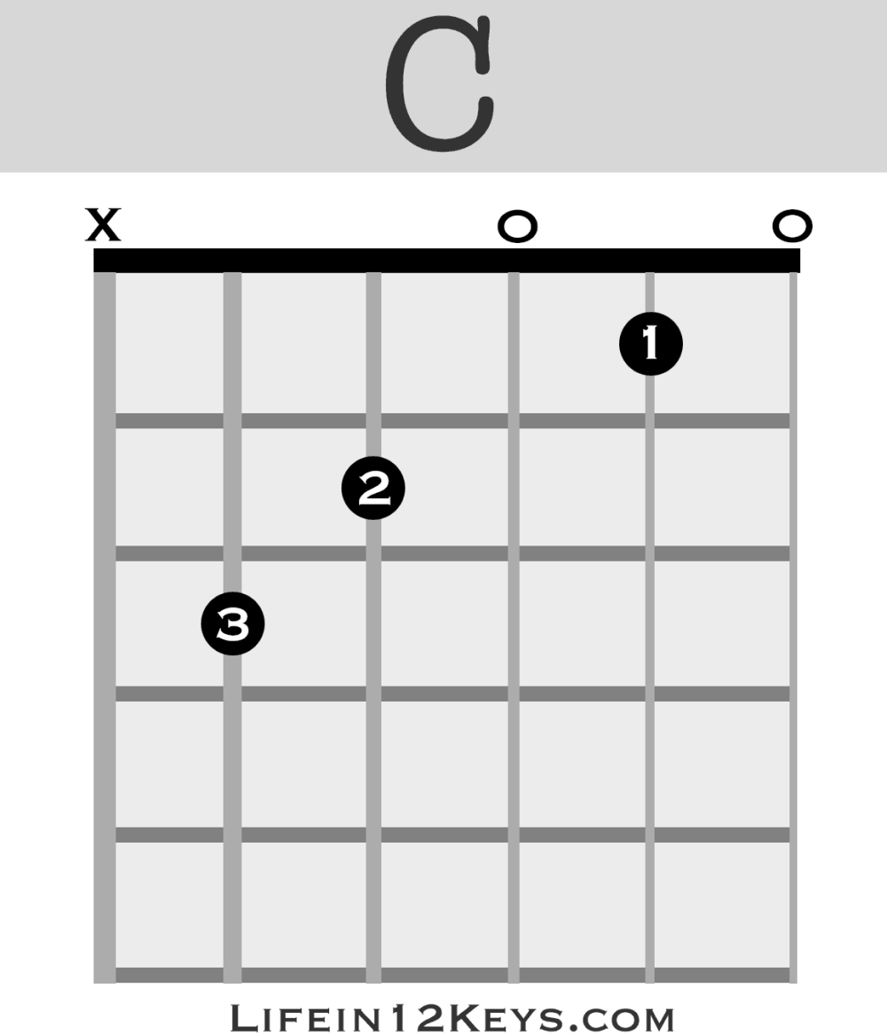 medium resolution of if you re a day 1 beginner guitarist chord charts are easy to read