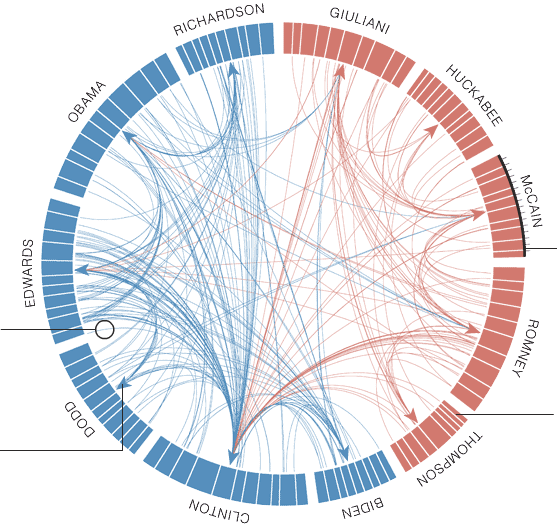 An Interactive Network Diagram Life In New Mexico