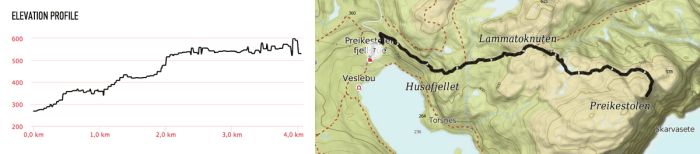 Graph showing the walking trail elevation and route