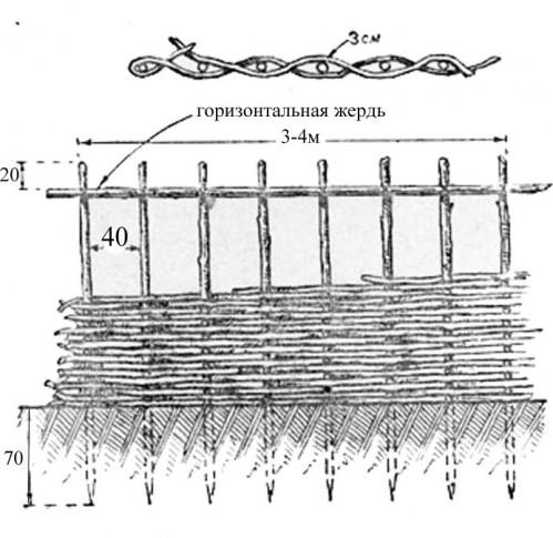 Схема плетения из лозы