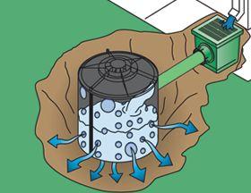 Коллектор - закрытый собиратель воды