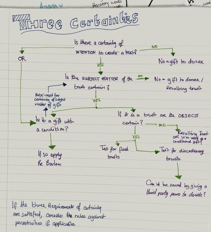 Three certainties