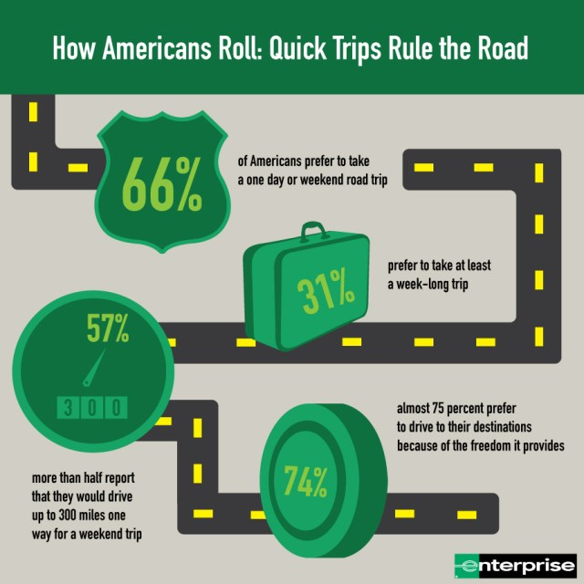 According to a recent survey, around 75% of people preferred to drive to their destinations.