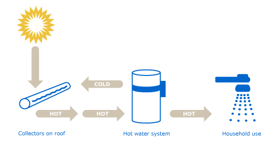 Solar Hot Water Diagram