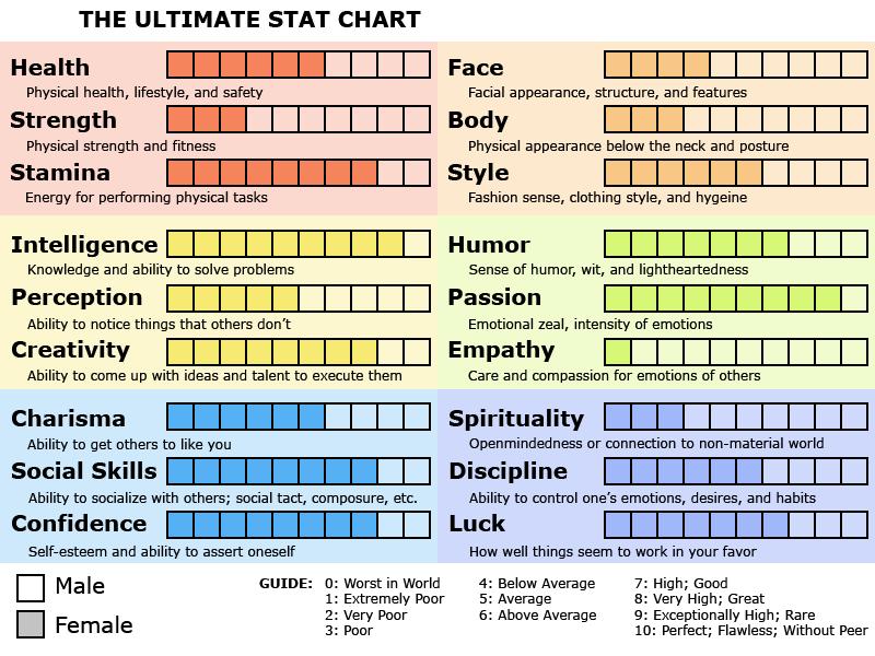 Tomodachi Life Personality Chart - Otvod