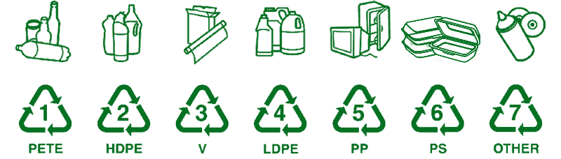 Recycling Numbers Codes Chart Resin Bpa 2018 Edit