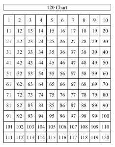 also number chart rh peoriapublicschools