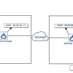 Site To Vpn Diagram How Read Basic Wiring Diagrams Setup Ipsec On Pfsense 2 3