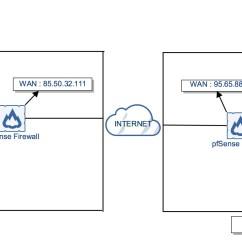 Site To Vpn Diagram Vectra Wiring How Setup Ipsec On Pfsense 2 3