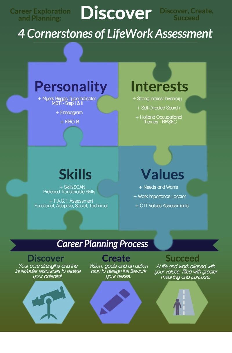 career assesments