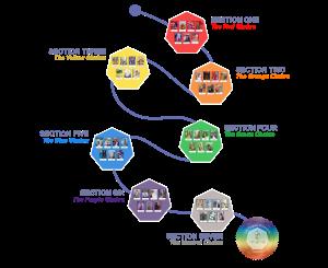 Life Purpose Divination Course Path