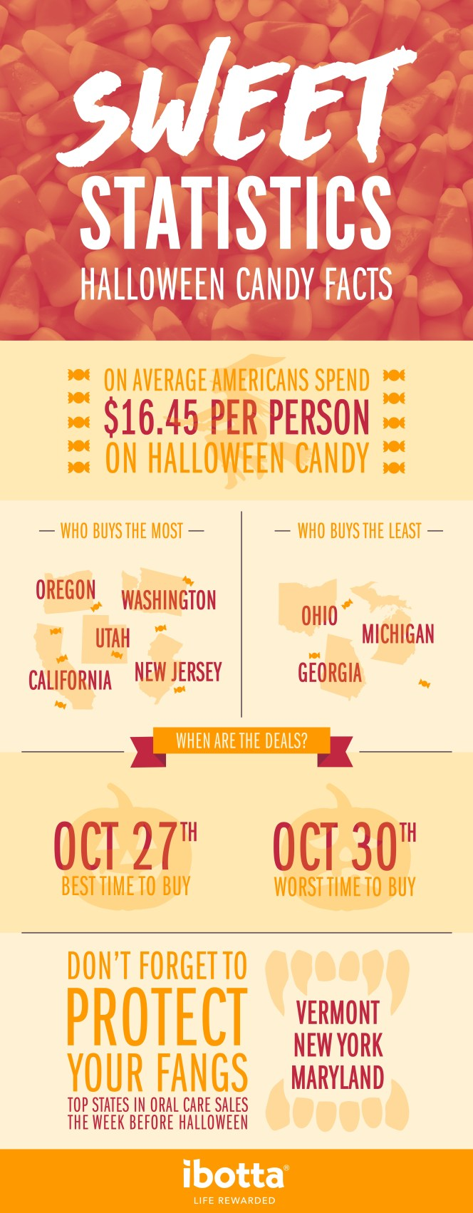 Sweet Statistics Halloween Candy Facts