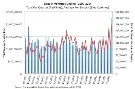Biotech Venture Funding 2000-2014