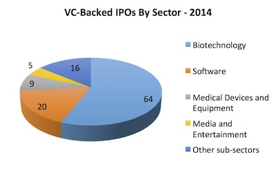 Pie chart of IPOs