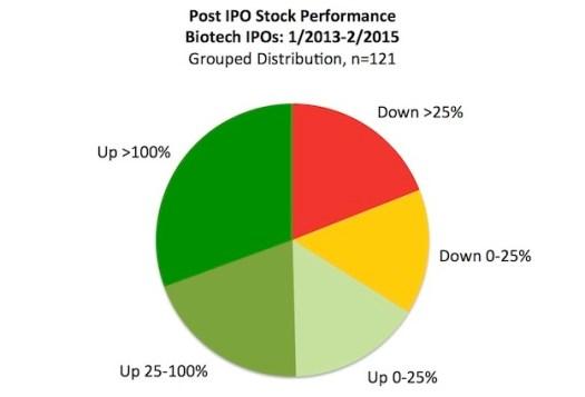 Post IPO Performance Pie Chart_Mar2015