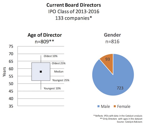 age-and-gender_current-biotech-boards_sept2016