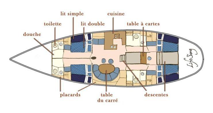 Le plan détaillé du voilier LifeSong