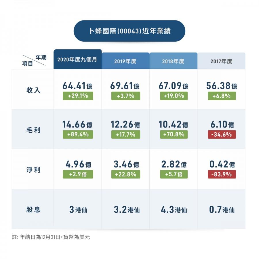 《嚟緊炒D乜》卜蜂國際(00043)逢低吸納 靜候業績及重組佳音 - 經濟通 ET Net