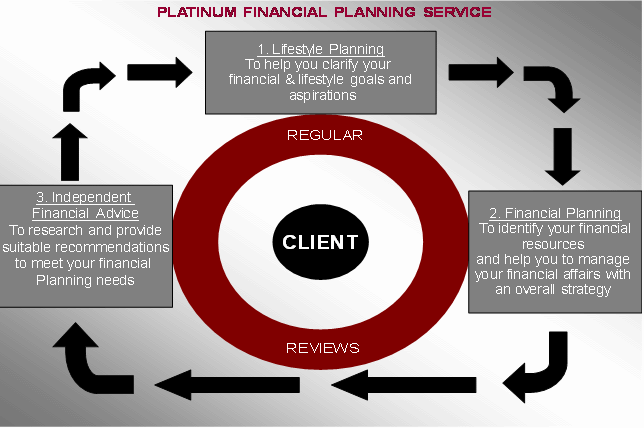 Platinum Financial Planning Service