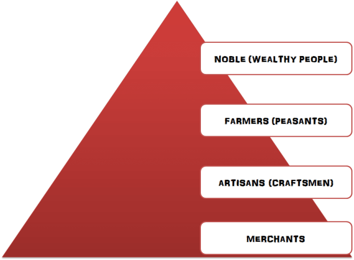 Ancient-China-Social-Structure