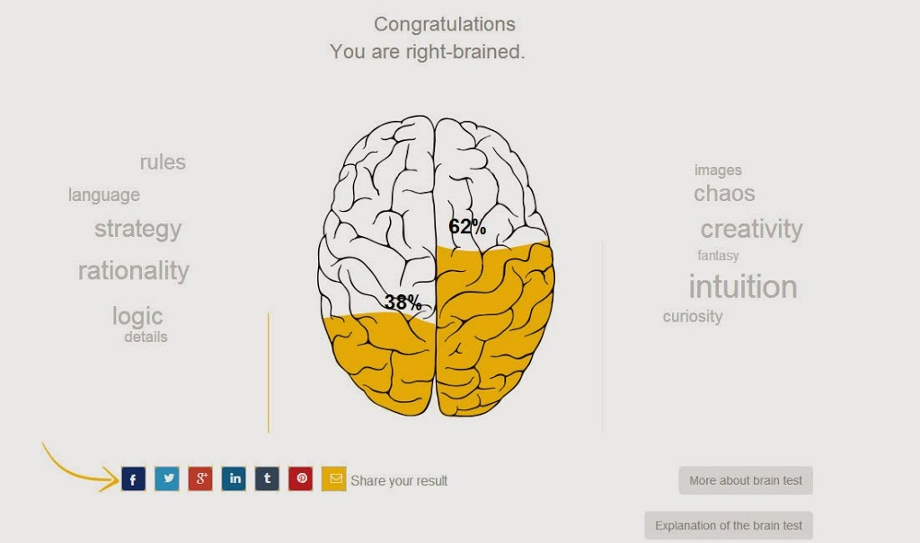 This Brain Test Tells Me...