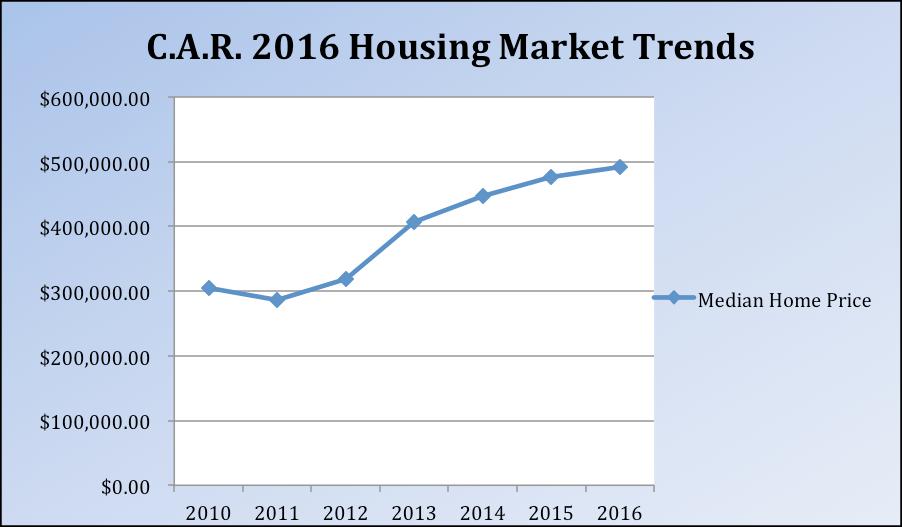 California Association of Realtors 2016 Housing Market Trends
