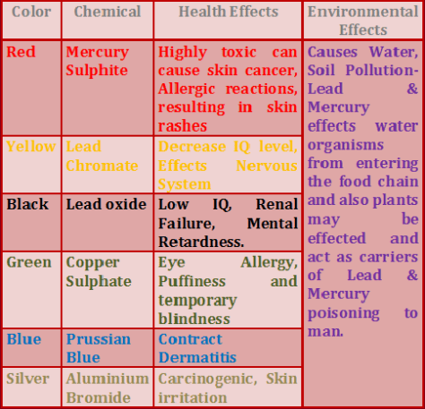 Eco-friendly Holi COlours
