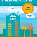 Why People Buy Timeshares