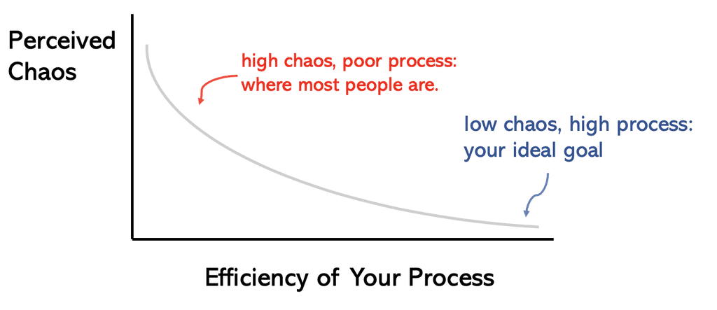 Chaos vs. Your Process. The more chaotic you feel, the less efficient your process is. Conversely, you could have way more to do than everyone else yet operate more efficiently. Why? Because of your well-designed process.