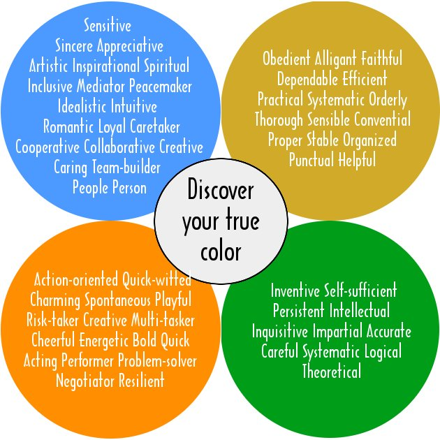 graphic about True Colors Assessment Printable named Orange, Gold, Environmentally friendly, Blue, Your Genuine Colours - Sure, Thats By yourself!