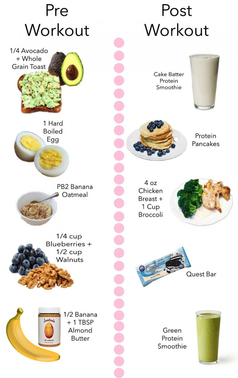 My Favorite Pre Amp Post Workout Snacks