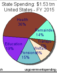 Pie chart of state government spending also rh lifewatchgroup