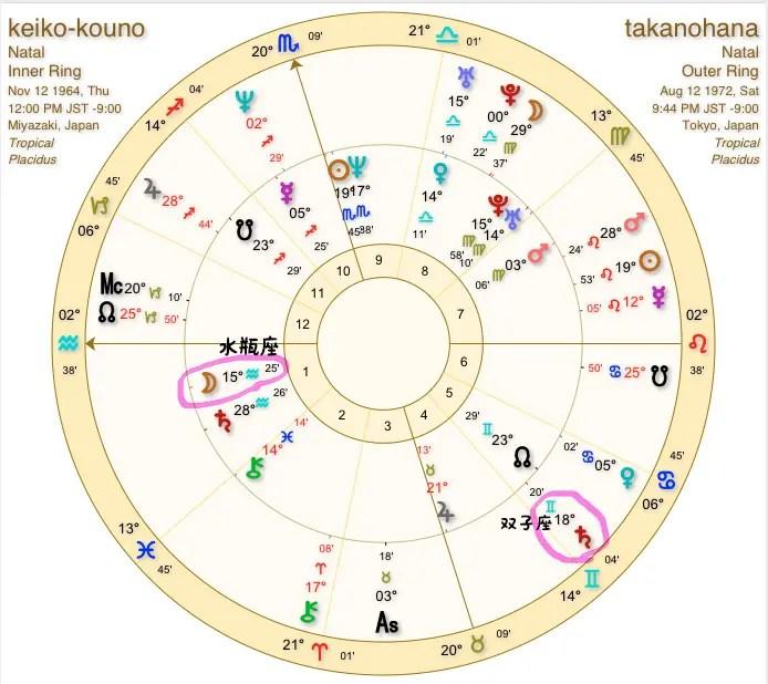 土星星座 相性