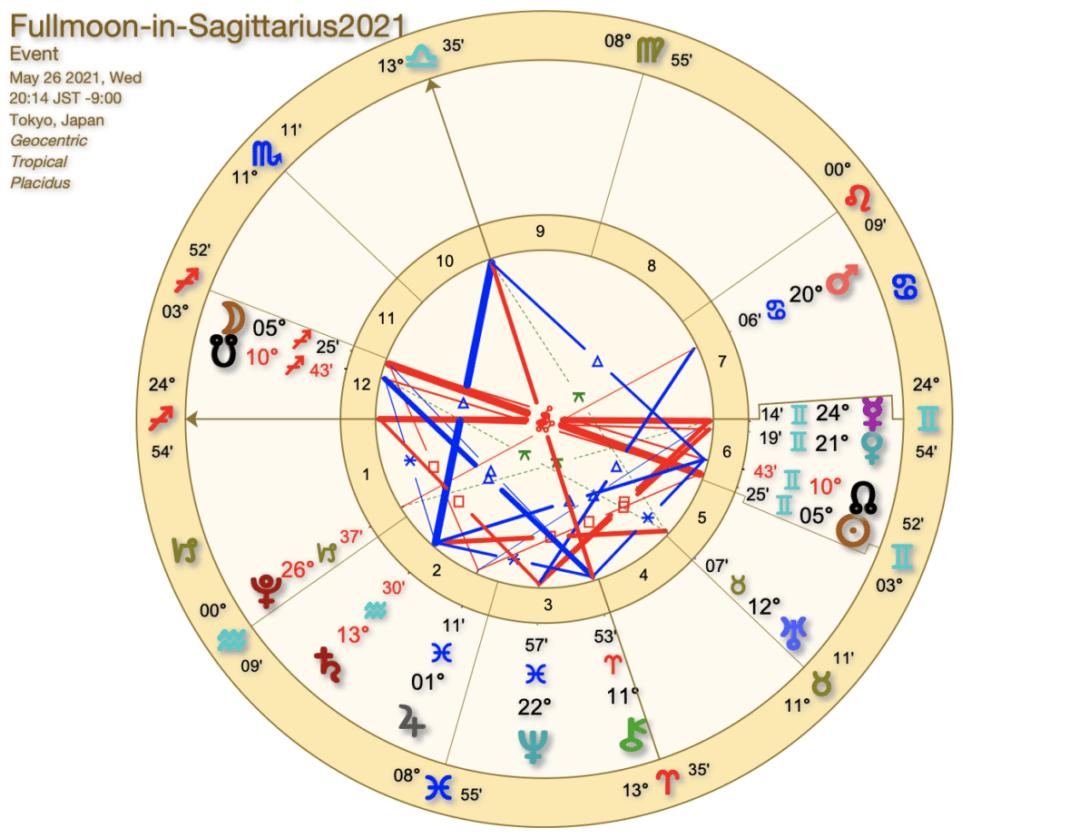 2021年5月26日皆既月食の射手座満月。あなたの真実の在り処を振り返る。