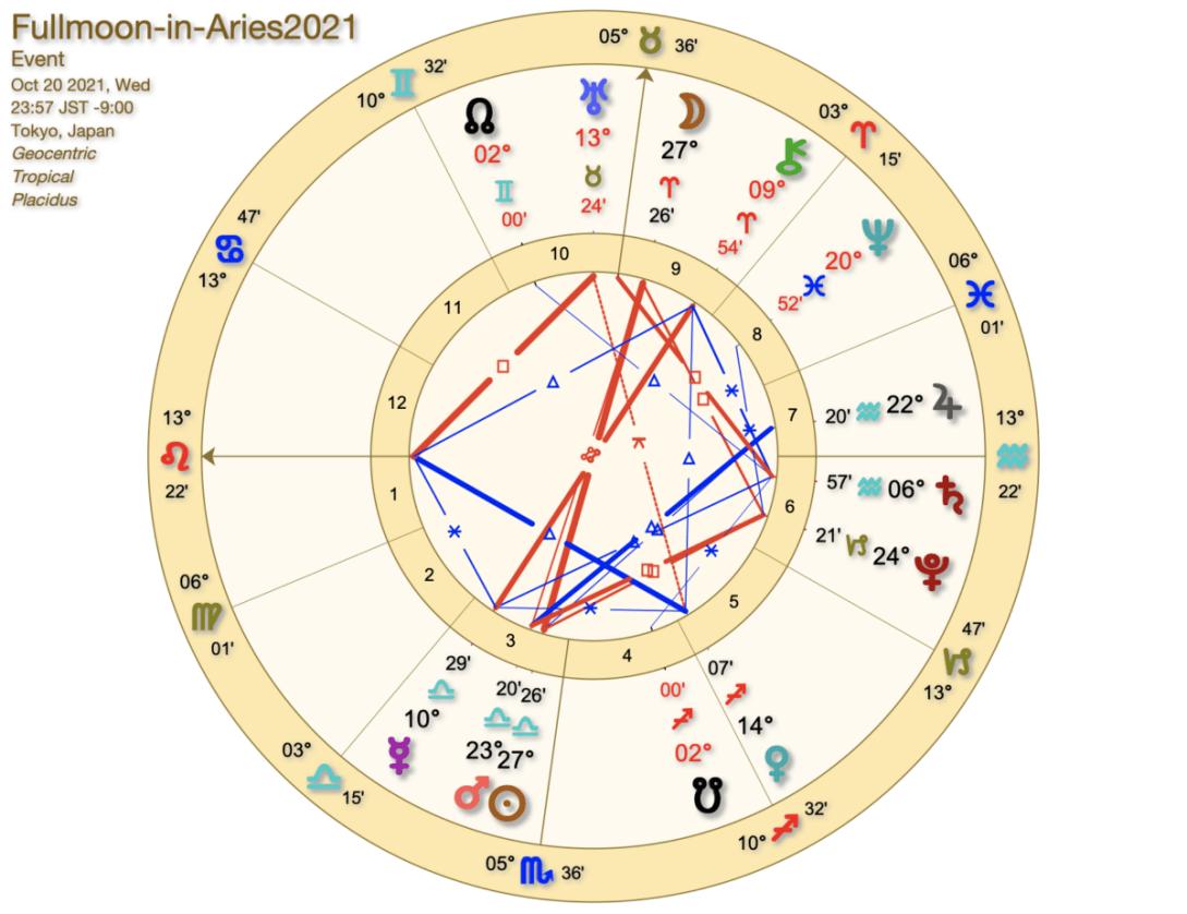 2021年10月牡羊座満月