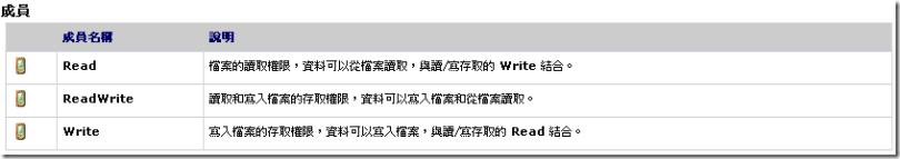 C#使用StreamReader與StreamWrite來讀寫文件