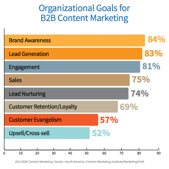 Customer evangelism and lead nurturing Content Marketing goals