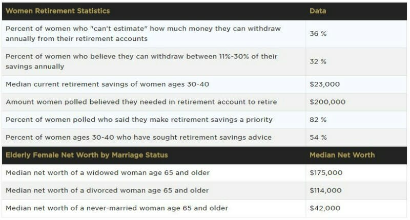 intriguing financial statistics Women Retirement