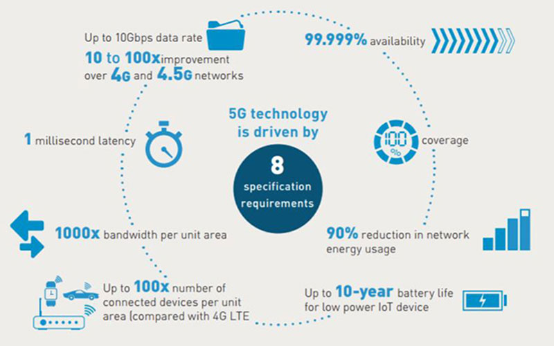 What is 5G explained